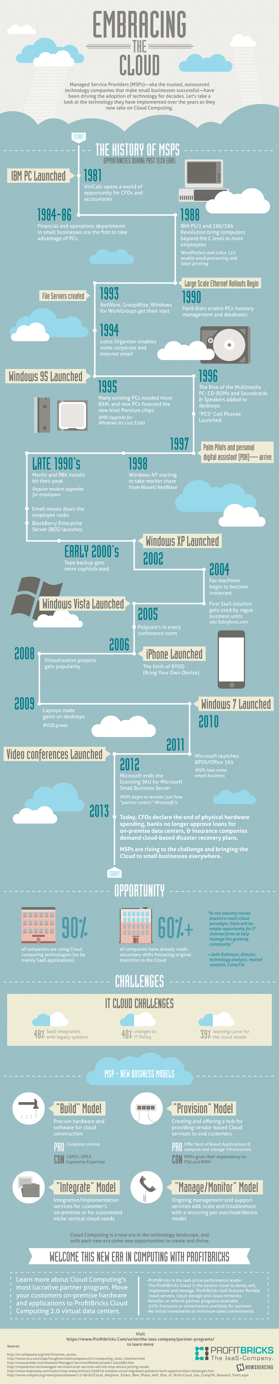 Cloud-Computing-MSP-Infographic-Profitbricks