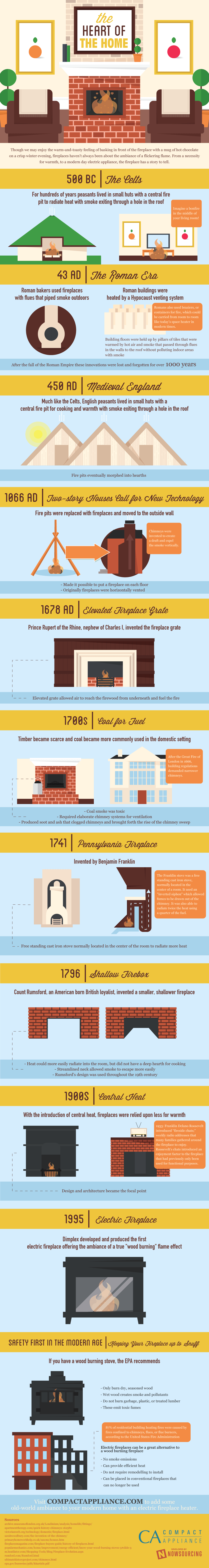 fireplace-infographic