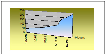 Graph of Twitter follower progression